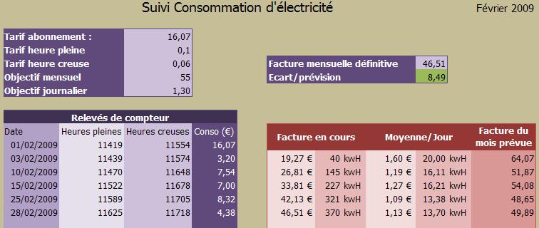 Suivi de consommation electrique - Consommation electrique moyenne par jour ...